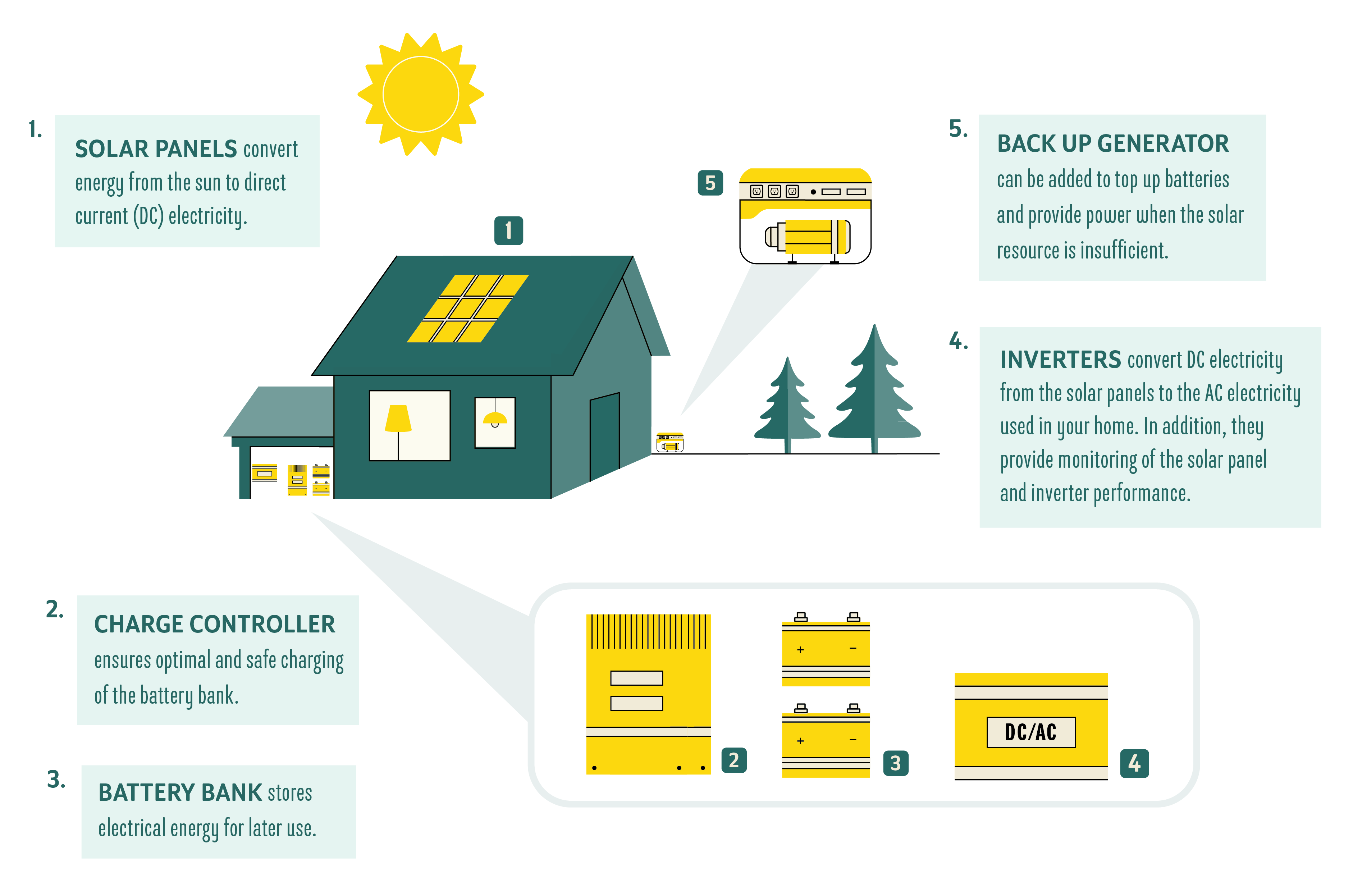 Infographic for off-grid